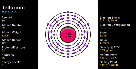 Tellurium Atom Illustration