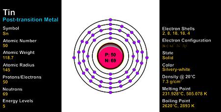 tin: Tin Atom