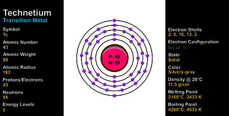 electron shell: Technetium Atom