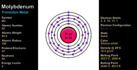 educational material: Molybdenum Atom