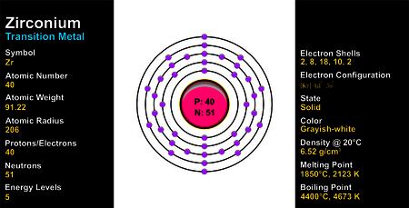 electron shell: Zirconium Atom