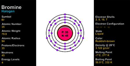 electron shell: Bromine Atom Illustration