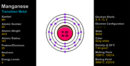 Manganese Atom