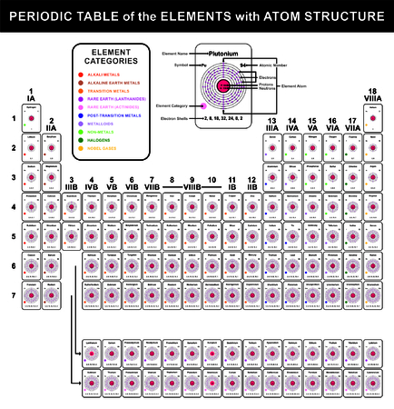 Periodic Table of the Elements with Atom Structure - All elements atoms with distribution of electrons at orbits, protons & neutrons - Name, symbol, category, shells, and atomic number