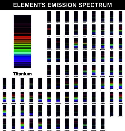 Chemische Elemente Emissionsspektrum Jedes Element hat einzigartige Spektren wie Fingerabdruck