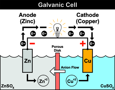 Galvanic Cell Simple & Easy to understand with zinc anode & copper cathode electron flow from negative to positive anion flow porous disk Illustration