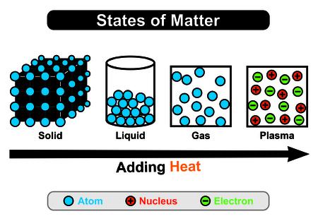 상태 네 가지 상태 고체, 액체, 가스, 플라즈마 - 한 상태에서 다른 상태로 변환하는 열 상태를 추가하여 첫 번째 세 상태는 원자로 구성되고 플라즈마는 핵 및 전자를 포함합니다.