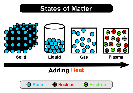 nucleus: States of Mater four states Solid, Liquid, Gas, Plasma - by adding heat status convert from one state to another first three states consist of atoms while plasma contain nucleus & electrons