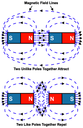Vector Attraction & Repulsion of Magnet North & South Poles Two Unlike Poles together Attract Two Like Poles together repel Magnetic Field Simple & Easy to understand Stock Illustratie