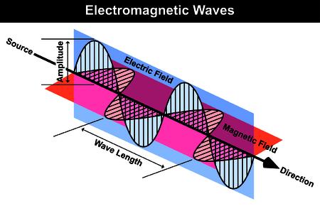 Wellen der elektromagnetischen Strahlung einschließlich elektrischer und magnetischer Felder Wellen-Kurven-Länge Amplitude Quelle Richtungspfeil Einfache Einfache Physik Lektion Nützlich für Bildung
