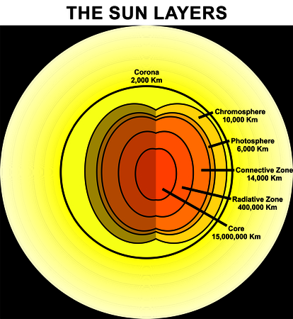 The Sun Layers and its thickness surface light hot star gradual lines structure corona and name of each layer chromosphere photospere connective radiative zones core space at background Illustration