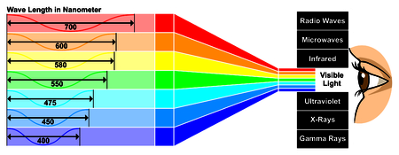 Visible Light with wave length difference between spectra colors which give different properties human eye can see white color spectrum which composed of all colors of rainbow