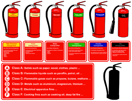 Fire Extinguisher Different Types for building facility safety to protect employees people flames wet chemical foam water halon dry powder co2 carbon dioxide saves your life fire class table