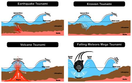スプラッシュ メガ衝撃波地球層水表面レベルの陸上における地震の侵食火山落下流星結果によって引き起こされる津波災害形成自然の破壊力