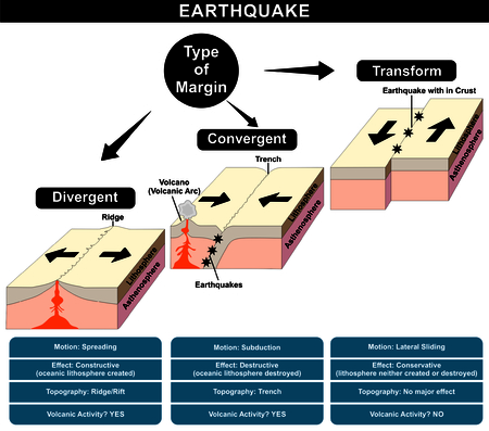 Earthquake Formation Infographic different type margin friction divergent convergent transform natural disaster nature anger structure earth layers volcanic activity damage topography education Illustration