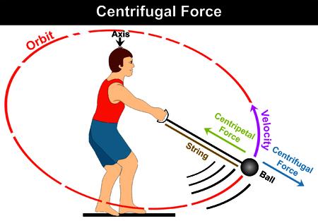 원심력 다이어그램 운동 선수가 망치 게임 스포츠를하고 공을 원으로 움직이기 전에 쉽게 구속 할 수있는 간단한 예 예 구심력 축의 궤도 궤도