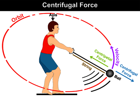 Centrifugal Force Diagram simple easy example of athlete playing hammer game sport and moving the ball in circle before throwing it direction of velocity centripetal force axis orbit string