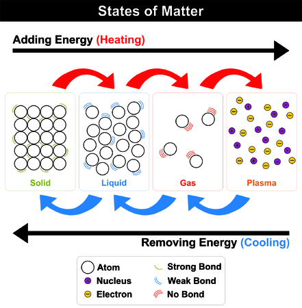 States of Mater diagram four states Solid Liquid Gas Plasma by adding heat status convert from one state to another first three states consist of atoms while plasma contain nucleus electrons