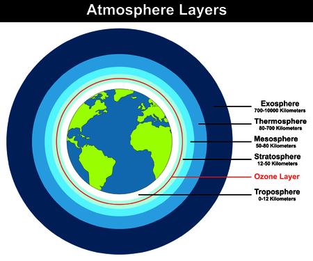Atmosfera Livelli struttura approssimativa globo lunghezza spessore chilometri diagramma con strato di ozono troposfera stratosfera mesosfera termosfera exosphere educazione spiegazione