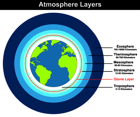Atmosphere Layers structure of earth globe approximate thickness length kilometers diagram with ozone layer troposhere stratosphere mesosphere thermosphere exosphere education explanation