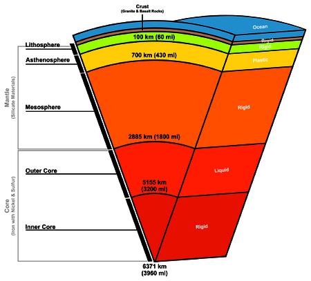 Estructura de composición de capas de tierra Ilustración de vector