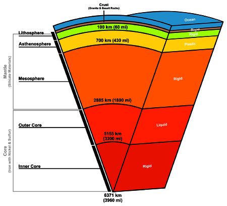 Earth Layers Composition Structure Illustration