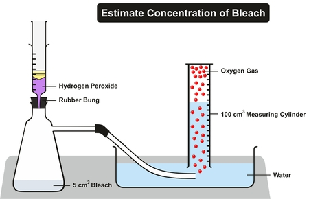 peroxide: Estimate Concentration of Household Bleach Experiment including all required lab elements hydrogen peroxide rubber bung water container measuring cylinder oxygen gas for chemistry science education