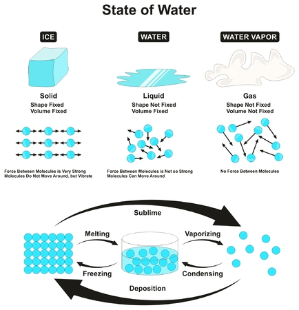 matter: State of Water infografic solid ice liquid and vapor gas with physical characteristics and properties of shape volume and force between molecules transition from one state to another for education