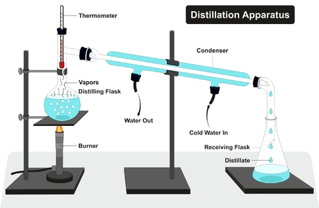 Distillation Apparatus Diagram with full process and lab tools including thermometer burner condenser distilling and receiving flasks and showing water in and out vapors for chemistry science education Vectores
