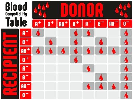 Bloedgroep Compatibiliteitstabel met alle bloedgroepen positieve en negatieve diagrammen waarvan donoren kunnen doneren aan welke ontvanger voor medisch onderwijs en gezondheidszorg