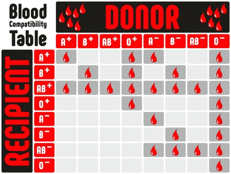 Blood Types Compatibility Table with all blood groups positive and negative showing chart of which donor can donate to which recipient for medical education and healthcare Illustration