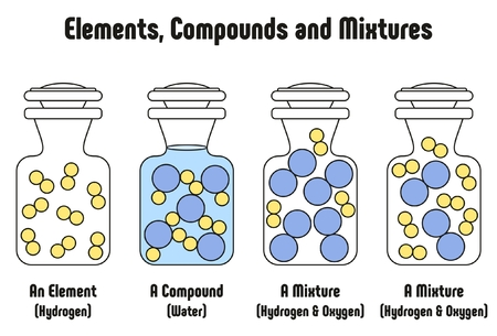 matter: Different Between Elements Compounds and Mixtures with example of hydrogen element water compound and mixture of hydrogen and oxygen physical matter state for science education