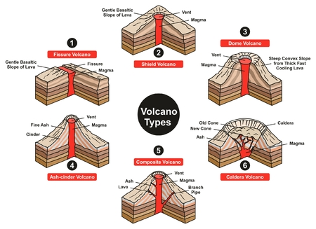Volcano Types Infographic Diagram including fissure sheild dome ash cinder composite and caldera with all parts vent slope magma lava for geology science and natural disaster education