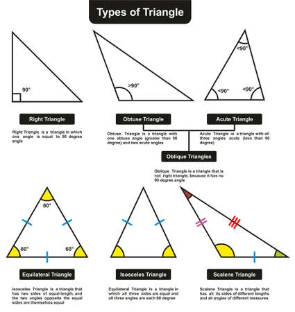 Different Types of Triangles with definitions angles infographic diagram including right obtuse acute oblique equilateral isosceles and scalene for mathematics science education