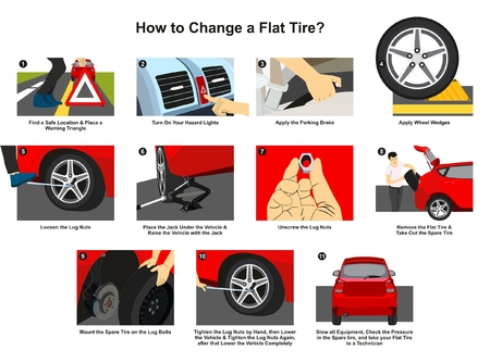 How to Change a Flat Tire infographic diagram with detailed conceptual drawing images step by step for driver educational awareness poster and traffic safety on the road concept Ilustração
