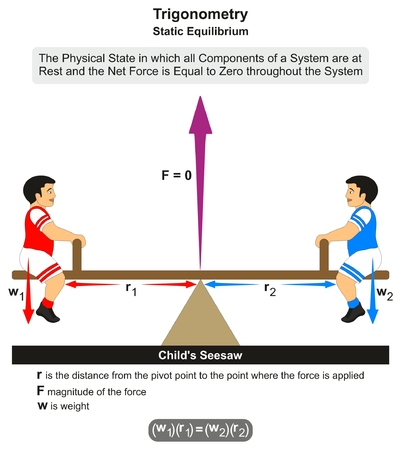 Trigonometry Static Equilibrium infographic diagram with fulcrum example of child's seesaw where force is equal to zero and formula including both weights and distances for mathematics and physics science education