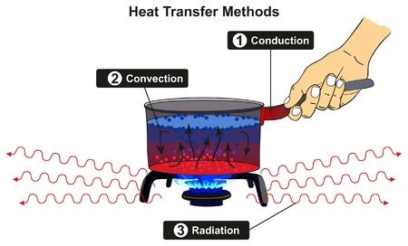 Schemat infografiki przenikania ciepła, w tym konwekcja przewodzenia i promieniowanie z przykładem kuchenki gazowej na ognisku gazowym do podstawowej nauki fizyki