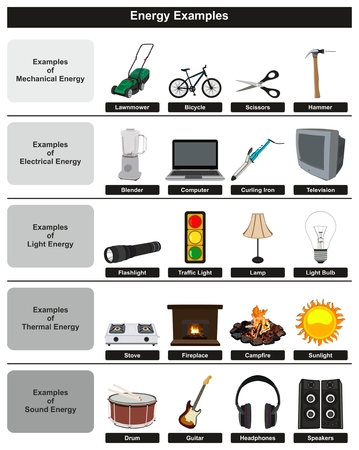 Energy Examples infographic diagram including most common types mechanical electrical light thermal and sound for physics science education Иллюстрация