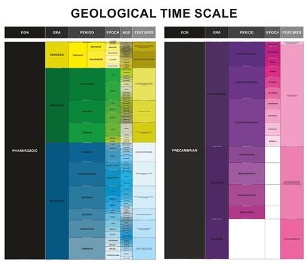 Diagrama infográfico de la escala de tiempo geológico que incluye la era de la época del período EON ERA y las características de la educación en ciencias de la geología y la tabla de historia de las capas terrestres Ilustración de vector