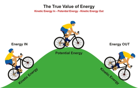The True Value of Energy infographic diagram example of cyclist going uphill reaching to the top then going downhill showing how kinetic convert to potential the again to kinetic for physics education Vectores