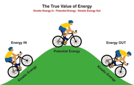 Il vero valore dell'energia illustra il diagramma di infrazione del ciclista in salita che raggiunge la cima e poi scende in discesa mostrando come il cinetico converte in potenziale il nuovo cinetico per l'educazione fisica Archivio Fotografico - 82150560