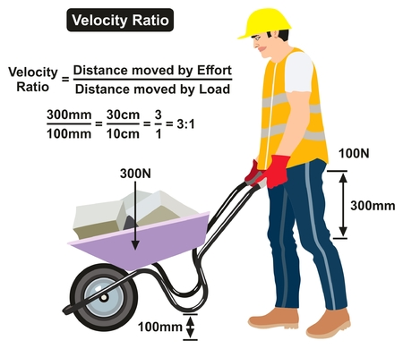 Velocity Ratio Physics Lesson infographic diagram with an example of a man pushing wheelbarrow showing the equation and calculation for science education Ilustração