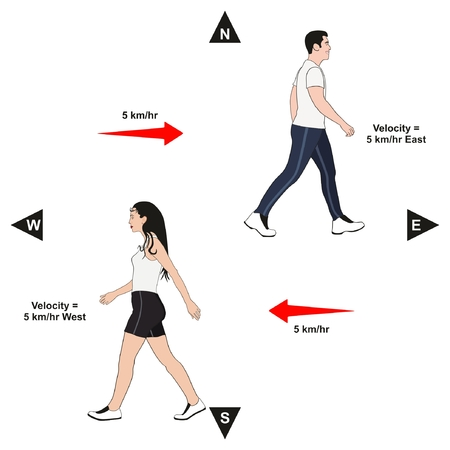 Velocity Example infographic diagram 과학 교육을 위해 동쪽과 서쪽의 특정 방향으로 남자와 여자의 속도를 보여주는 물리 수업 일러스트