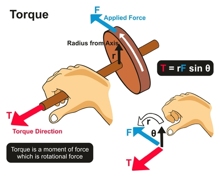Torque Example Physics Lesson infographic diagram showing hand twisting axis of wheel in rotational direction an experiment for science education