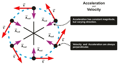 Acceleration and Velocity Relation Infographic Diagram including object moving in circle with varying direction and both are perpendicular for physics science education Ilustrace