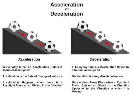 Aceleración VS desaceleración Diagrama infográfico de la diferencia principal con un ejemplo de una bola moviéndose hacia arriba y hacia abajo en una pendiente para la educación en ciencias de la física