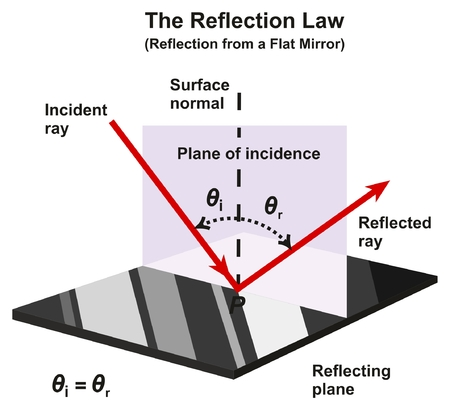 The Reflection Law Infographic Diagram with an example from a flat mirror showing incident and reflected rays direction and angles with reflecting plane of normal surface for physics science education