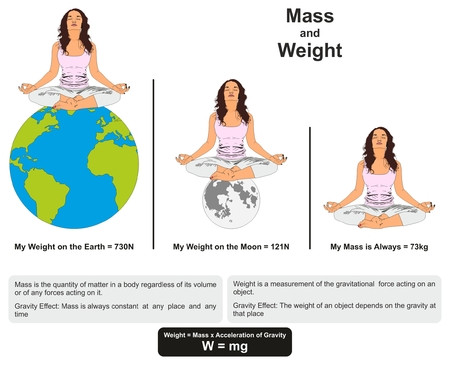Mass and Weight Physics Lesson infographic diagram showing difference between them with example on earth and moon and gravity effect for science education