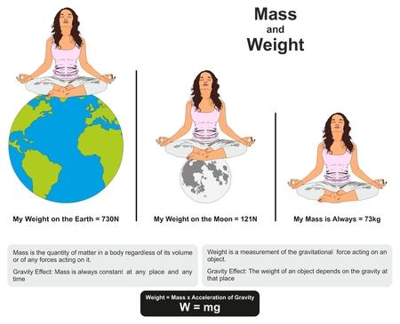 Massa en gewicht Fysica Les infographic diagram dat het verschil toont tussen hen met een voorbeeld op aarde en maan en zwaartekracht effect voor wetenschappelijk onderwijs Stock Illustratie