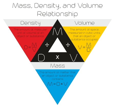 Mass Density and Volume Relationship infographic diagram drawn in a triangle with formula for physics science education Illustration